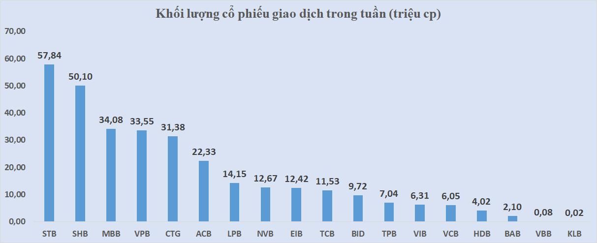 Cổ phiếu ngân hàng tuần qua: CTG và VCB bật tăng, vốn hóa toàn ngành vượt 900.000 tỉ đồng - Ảnh 3.