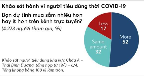 COVID-19 mang tới cơ hội chưa từng có cho các sàn TMĐT khắp Châu Á - Ảnh 2.