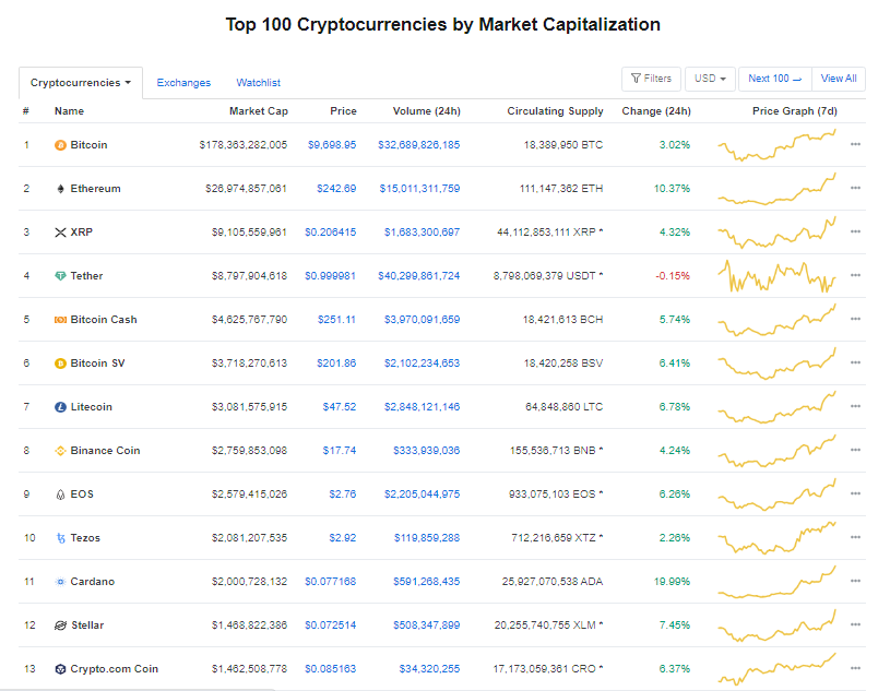 Nhóm 10 đồng tiền hàng đầu theo giá trị thị trường ngày 31/5 (nguồn: CoinMarketCap)