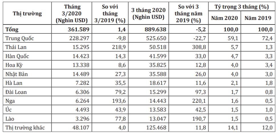 Trung Quốc vẫn là thị trường xuất khẩu rau quả lớn nhất của Việt Nam - Ảnh 1.