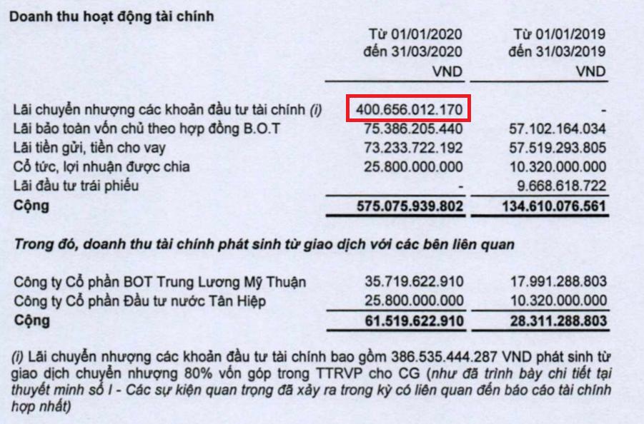 Lợi nhuận quí I/2020 của CII đột biến nhờ hạch toán giá trị chuyển nhượng 80% vốn tại Thủ Thiêm River Park - Ảnh 1.