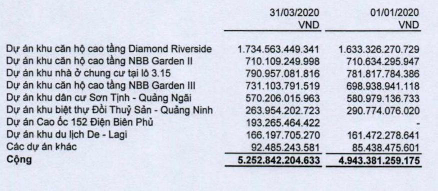 Lợi nhuận quí I/2020 của CII đột biến nhờ hạch toán giá trị chuyển nhượng 80% vốn tại Thủ Thiêm River Park - Ảnh 4.