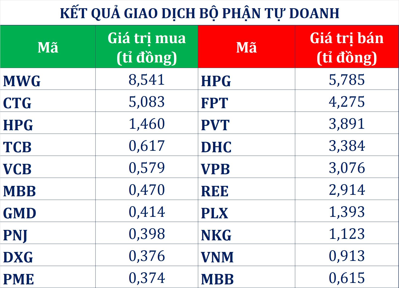 Tự doanh cùng khối ngoại xả hơn 500 tỉ đồng phiên cuối tuần, người nhà Chủ tịch Lê Viết Hải đăng kí mua 4,2 triệu cp HBC - Ảnh 1.