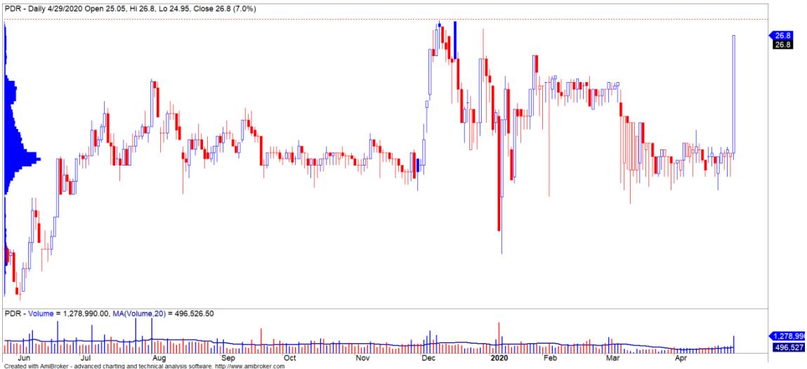 Cổ phiếu tâm điểm ngày 5/5: PDR, VSC, TDM - Ảnh 1.