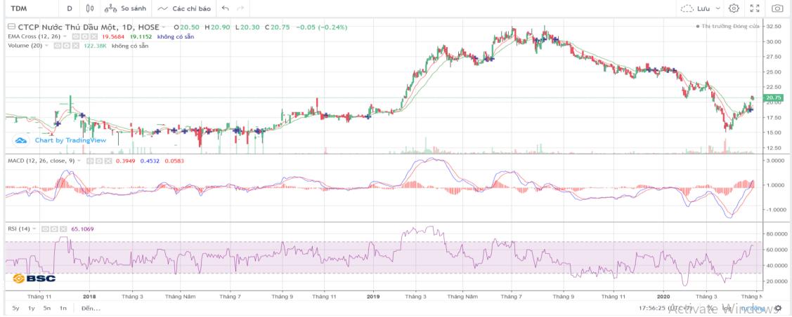 Cổ phiếu tâm điểm ngày 5/5: PDR, VSC, TDM - Ảnh 3.