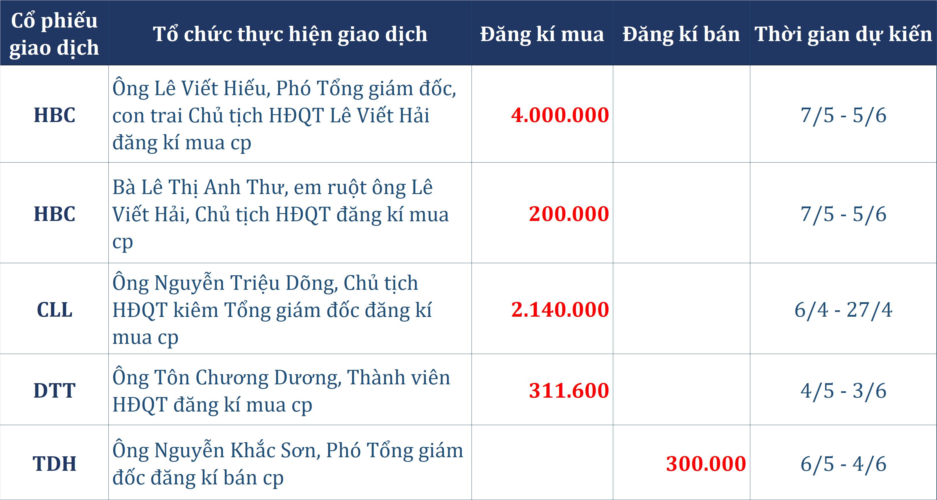 Tự doanh cùng khối ngoại xả hơn 500 tỉ đồng phiên cuối tuần, người nhà Chủ tịch Lê Viết Hải đăng kí mua 4,2 triệu cp HBC - Ảnh 2.