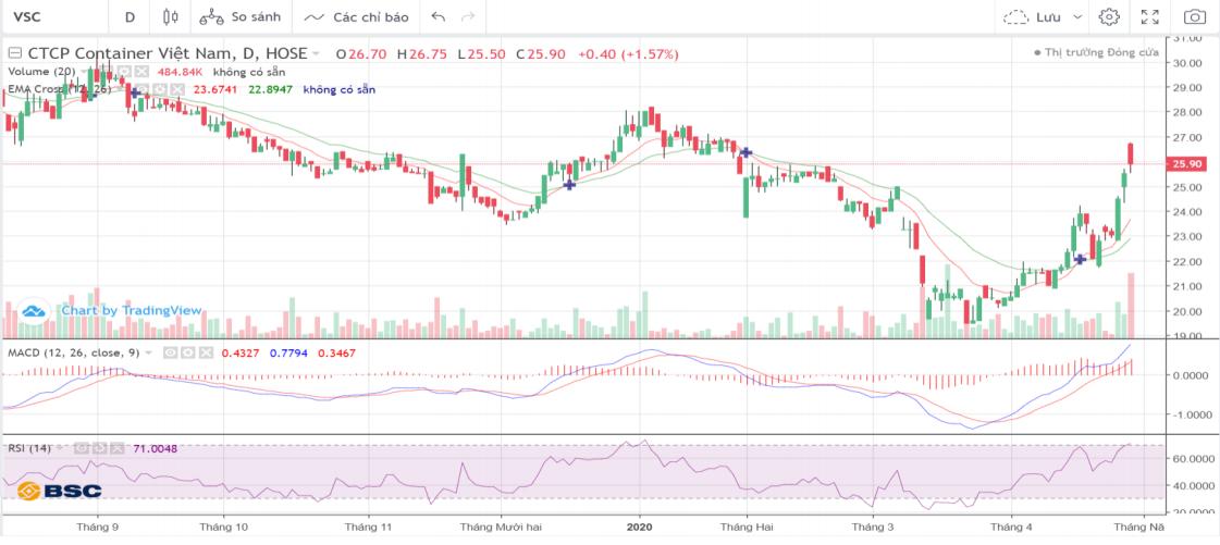 Cổ phiếu tâm điểm ngày 5/5: PDR, VSC, TDM - Ảnh 2.