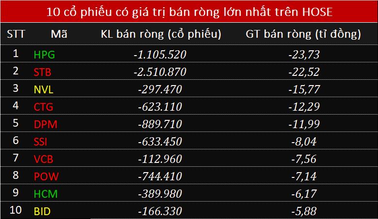 Khối ngoại chưa dừng rút ròng 133 tỉ đồng toàn thị trường, ghi nhận chuỗi 24 phiên xả liên tiếp - Ảnh 1.