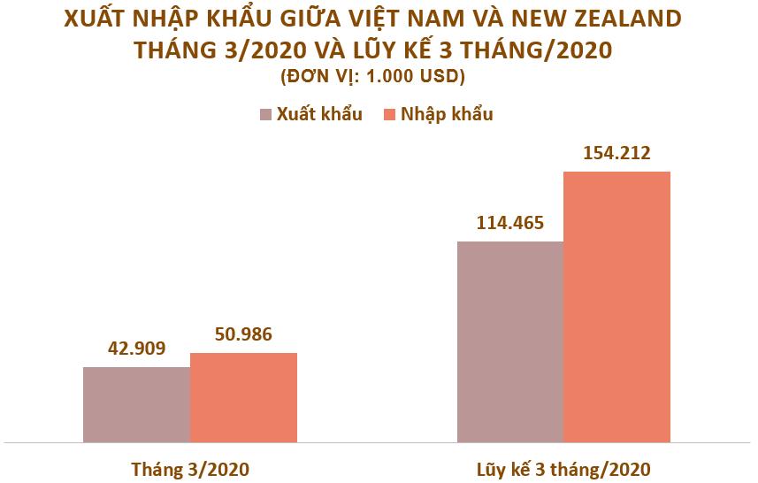 Xuất nhập khẩu giữa Việt Nam và New Zealand tháng 3/2020: Nhập siêu gần 60 triệu USD - Ảnh 2.