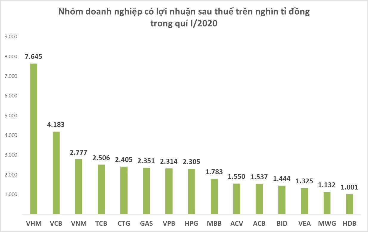 'Vua lợi nhuận' quí I/2020: Vinhomes soán ngôi Vietcombank, HD Bank gia nhập câu lạc bộ lãi nghìn tỉ - Ảnh 1.