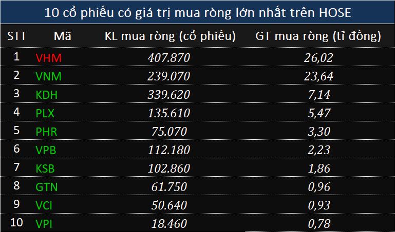 Khối ngoại chưa dừng rút ròng 133 tỉ đồng toàn thị trường, ghi nhận chuỗi 24 phiên xả liên tiếp - Ảnh 2.