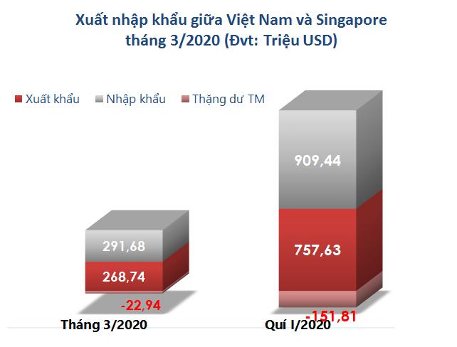 Xuất nhập khẩu giữa Việt Nam và Singapore tháng 3/2020: Xuất khẩu sắt thép, xăng dầu tăng vọt - Ảnh 1.