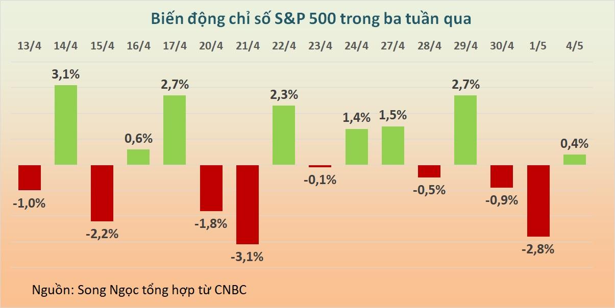 Chứng khoán Mỹ quay đầu đi lên từ đáy giảm sâu giữa phiên, Dow Jones có lúc mất 360 điểm - Ảnh 1.