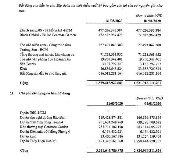 Doanh thu quí I Hà Đô tăng 20% nhưng lãi ròng giảm 12% do phát hành trái phiếu để đẩy mạnh đầu tư vào mảng điện - Ảnh 1.