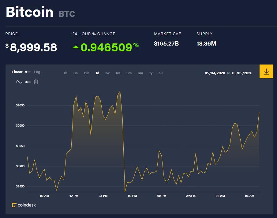 Chỉ số giá bitcoin hôm nay 6/5 (nguồn: CoinDesk)