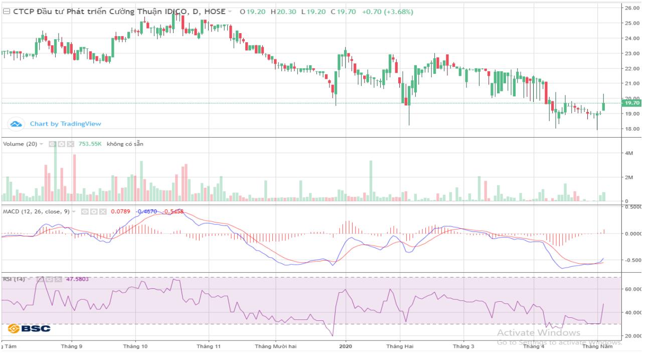 Cổ phiếu tâm điểm ngày 7/5: CTI, VHC, KDC - Ảnh 1.