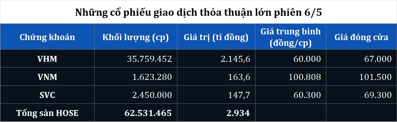 Giao dịch thỏa thuận khủng gần 36 triệu cổ phiếu VHM phiên bùng nổ 6/5 - Ảnh 2.