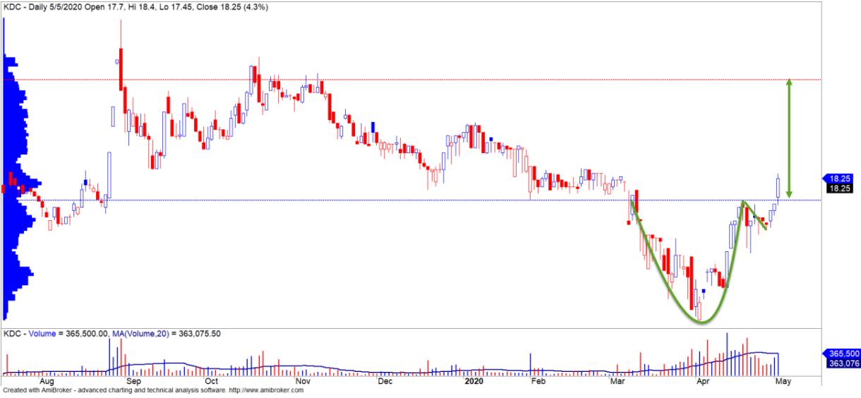 Cổ phiếu tâm điểm ngày 7/5: CTI, VHC, KDC - Ảnh 3.