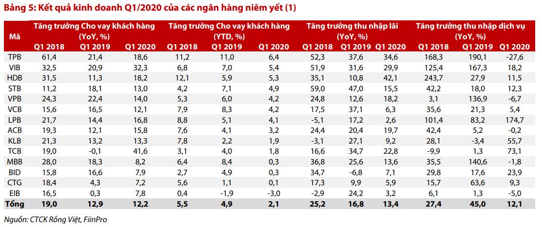 VDSC: Ngành ngân hàng sẽ chứng kiến sự giảm tốc đáng kể về tăng trưởng lợi nhuận trong 2020 - Ảnh 1.