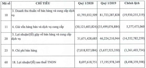 Hụt thu từ công ty con, Ninh Vân Bay báo lãi ròng giảm gần một nửa trong quí I - Ảnh 1.