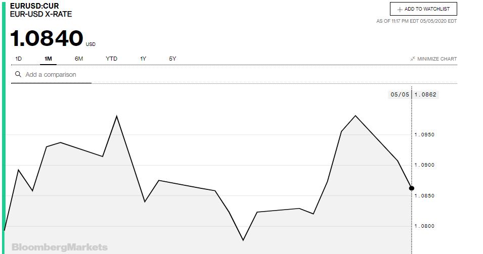 Tỷ giá đồng Euro hôm nay 6/5: Giá Euro trong nước tiếp tục sụt giảm - Ảnh 3.