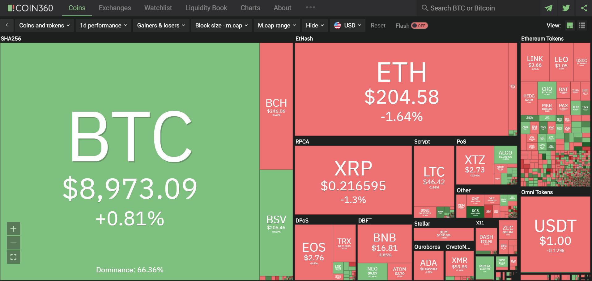 Toàn cảnh thị trường ngày 6/5 (nguồn: Coin360.com)