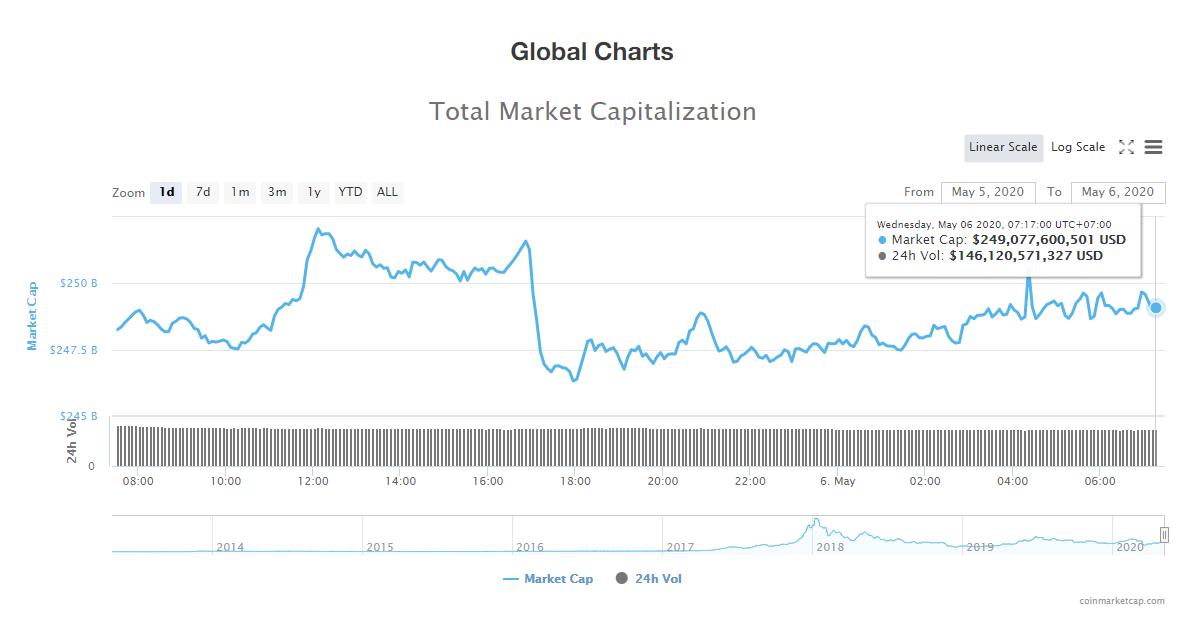 Tổng giá trị thị trường tiền kĩ thuật số ngày 6/5 (nguồn: CoinMarketCap)