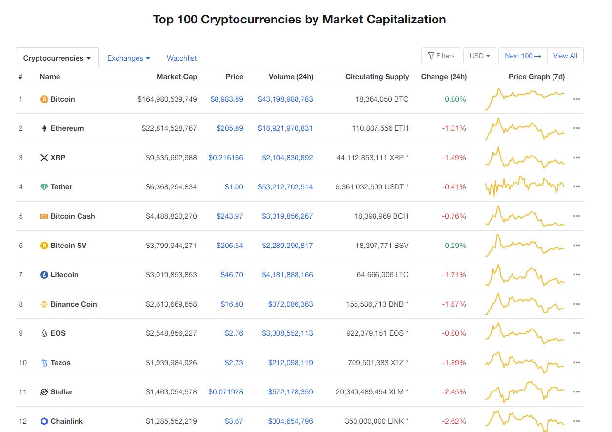 Nhóm 10 đồng tiền hàng đầu theo giá trị thị trường ngày 6/5 (nguồn: CoinMarketCap)