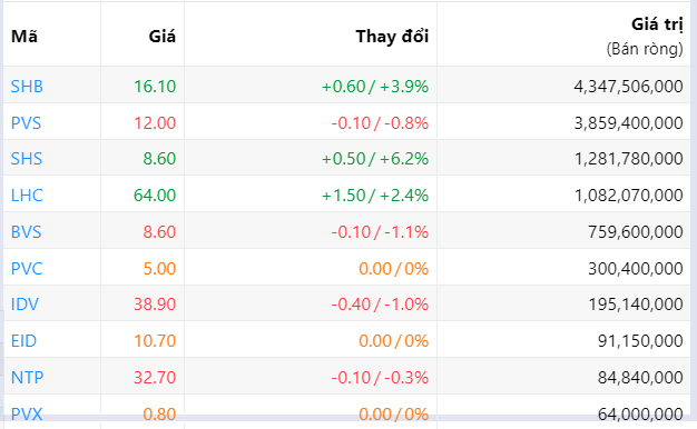 Đà bán ròng của khối ngoại suy giảm còn 136 tỉ đồng phiên tăng điểm thứ ba liên tiếp - Ảnh 3.