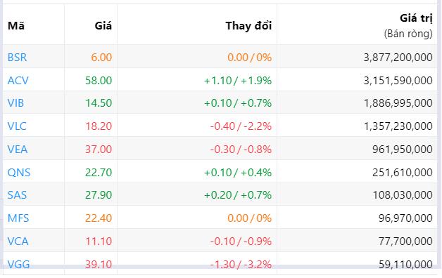 Đà bán ròng của khối ngoại suy giảm còn 136 tỉ đồng phiên tăng điểm thứ ba liên tiếp - Ảnh 5.