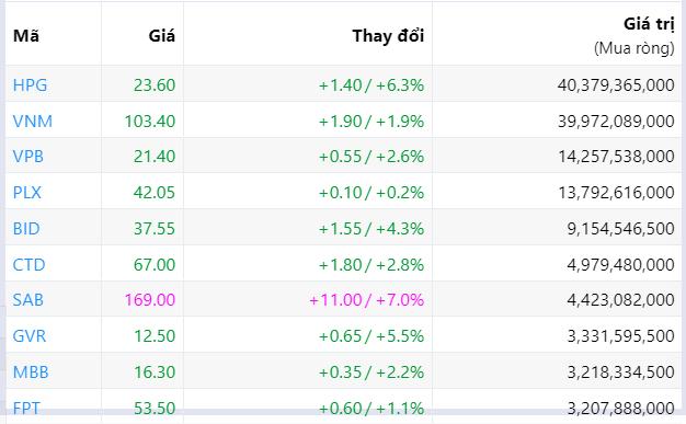Đà bán ròng của khối ngoại suy giảm còn 136 tỉ đồng phiên tăng điểm thứ ba liên tiếp - Ảnh 2.