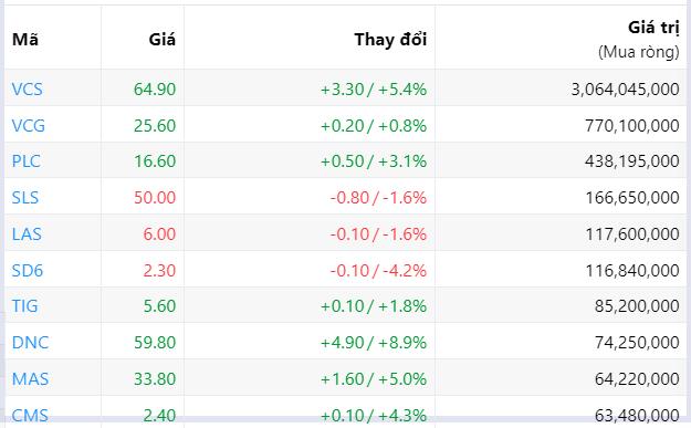 Đà bán ròng của khối ngoại suy giảm còn 136 tỉ đồng phiên tăng điểm thứ ba liên tiếp - Ảnh 4.