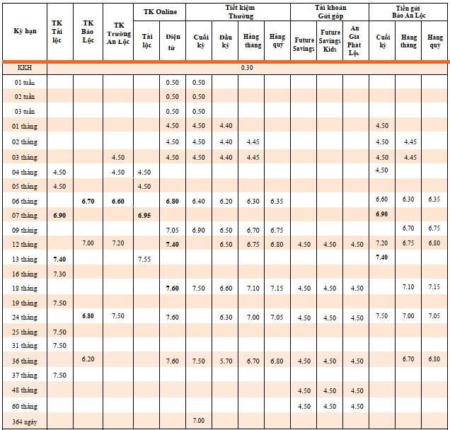 Lãi suất ngân hàng TPBank mới nhất tháng 5/2020 - Ảnh 2.