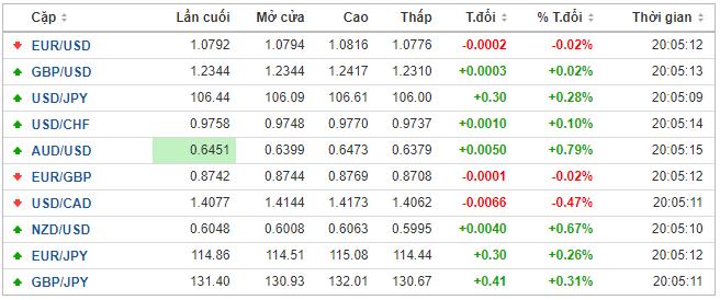 Thị trường ngoại hối hôm nay 7/5: Đồng bảng Anh tăng nhiệt sau cuộc họp chính sách của BoE - Ảnh 1.