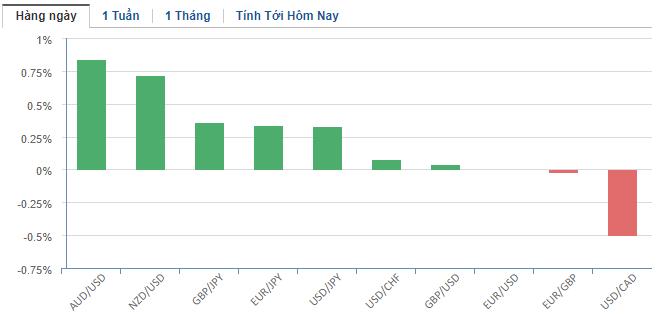 Thị trường ngoại hối hôm nay 7/5: Đồng bảng Anh tăng nhiệt sau cuộc họp chính sách của BoE - Ảnh 2.