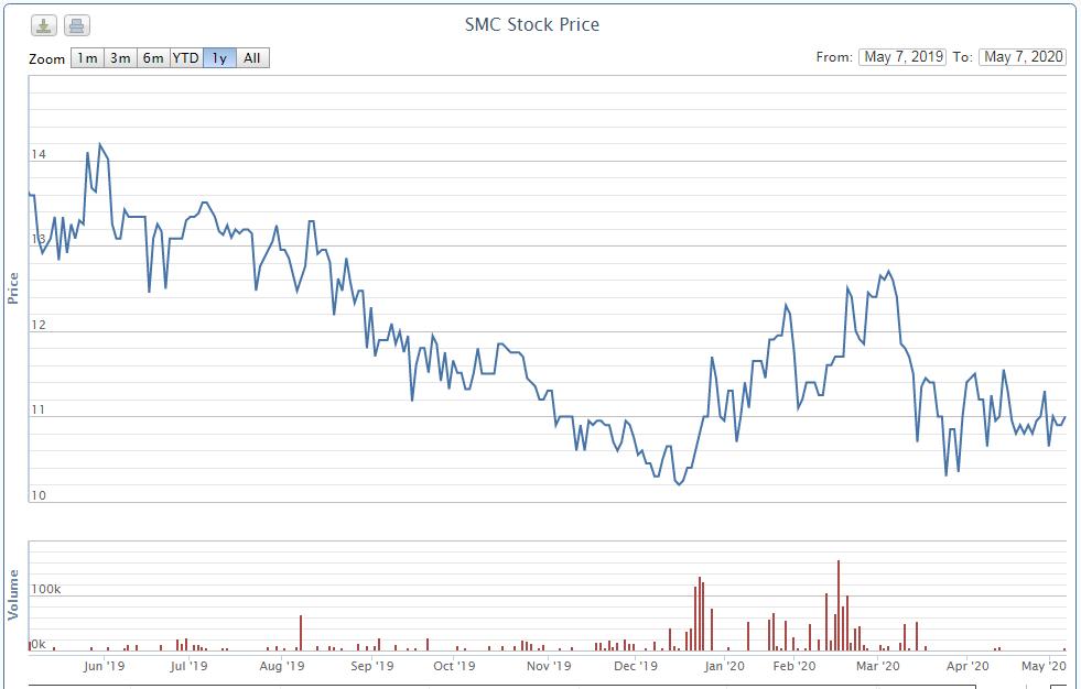 UBCK xử phạt người nhà Phó Chủ tịch SMC vì giao dịch chui gần 8,5 triệu cổ phiếu - Ảnh 1.