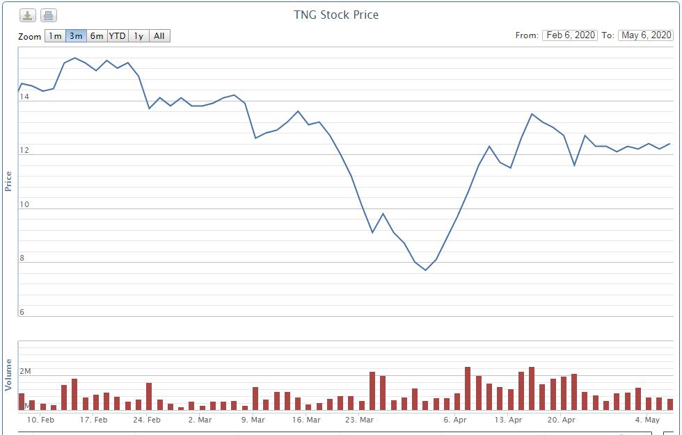 KQKD quí I sụt giảm, quĩ ngoại liên quan lãnh đạo TNG thoái gần hết vốn khỏi công ty - Ảnh 1.