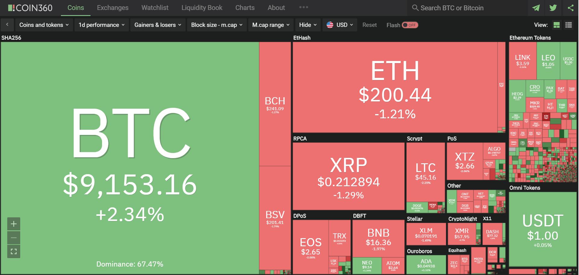 Toàn cảnh thị trường ngày 7/5 (nguồn: Coin360.com)