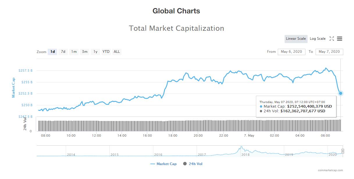 Tổng giá trị thị trường tiền kĩ thuật số ngày 7/5 (nguồn: CoinMarketCap)