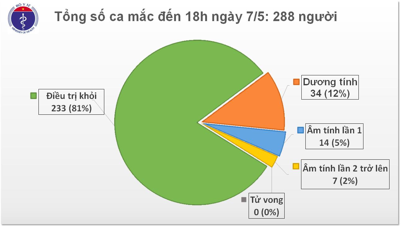 Chiều 7/5, Việt Nam ghi nhận thêm 17 ca mắc COVID-19 mới từ nước ngoài - Ảnh 1.