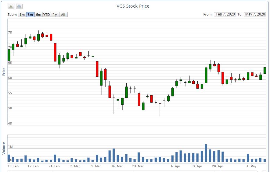 Vicostone hoàn tất mua vào 4,8 triệu cổ phiếu quĩ như đã đăng kí - Ảnh 1.