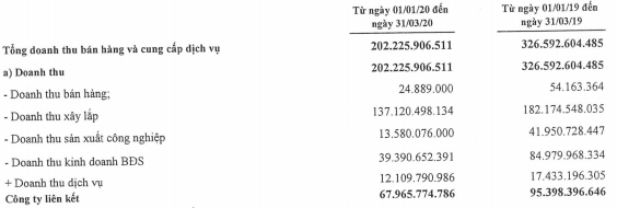 Xuân Mai Corp lỗ sau thuế gần 12 tỉ đồng trong quí I, nợ vay chiếm hơn nửa nguồn vốn - Ảnh 1.