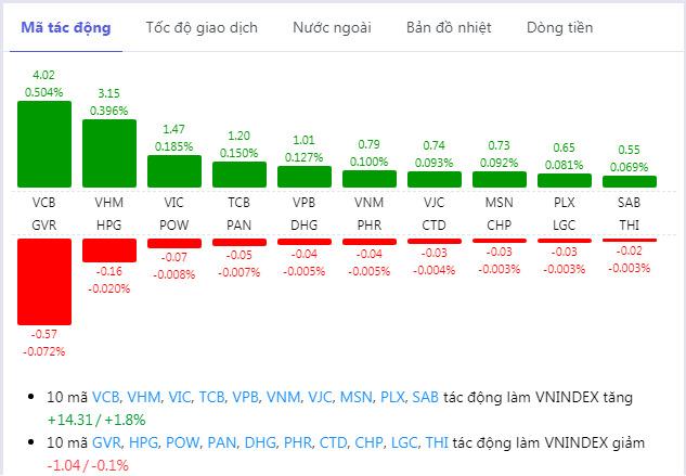 Thị trường chứng khoán 8/5: VN-Index tăng gần 17 điểm, thanh khoản đột biến gần 8.000 tỉ đồng - Ảnh 1.