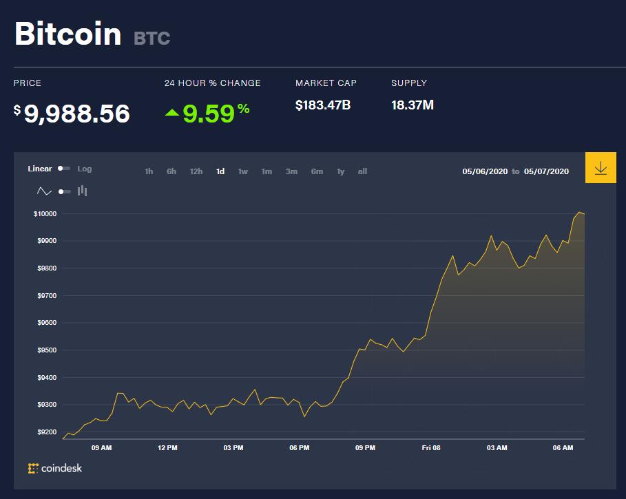 Chỉ số giá bitcoin hôm nay 8/5 (nguồn: CoinDesk)