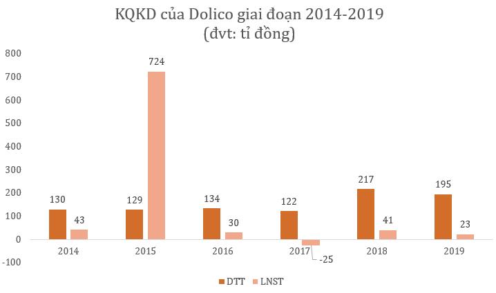 Công ty chăn nuôi heo Đồng Nai lãi lớn trong quí I, hoàn thành 214% kế hoạch cả năm - Ảnh 2.