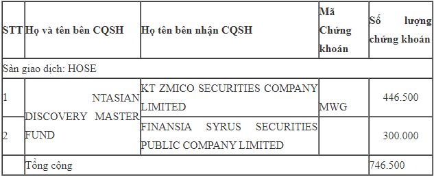 Nhóm Ntasian thoái vốn, quĩ ngoại qui mô 2,5 tỉ USD vẫn âm thầm gom vào hàng triệu cổ phần Thế giới Di động - Ảnh 3.