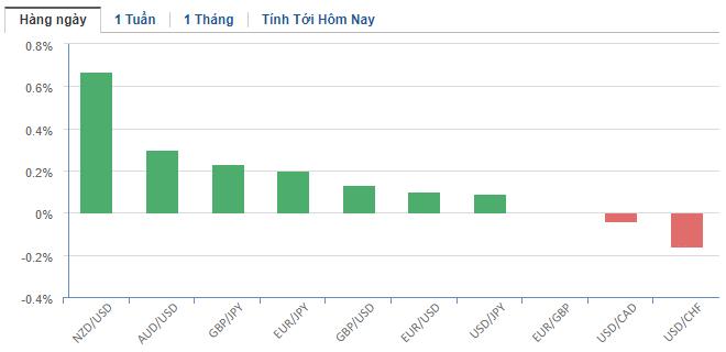 Thị trường ngoại hối hôm nay 8/5: Kinh tế Mỹ ngày càng suy sụp, nhà đầu tư đoán Fed sẽ hạ lãi suất về âm - Ảnh 2.