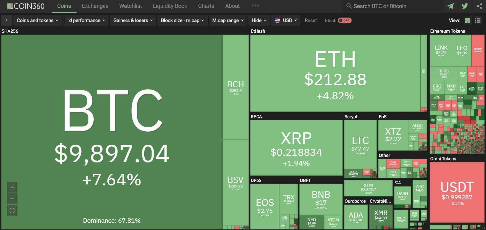 Toàn cảnh thị trường ngày 8/5 (nguồn: Coin360.com)