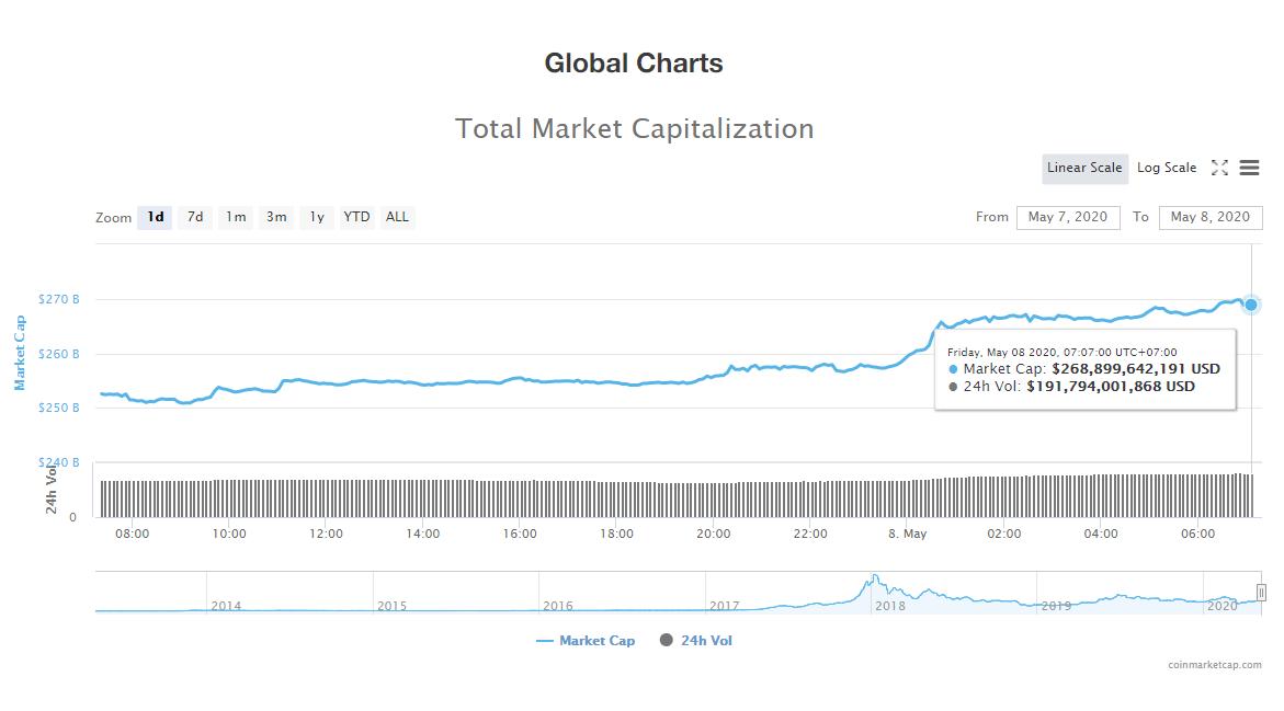Tổng giá trị thị trường tiền kĩ thuật số ngày 8/5 (nguồn: CoinMarketCap)
