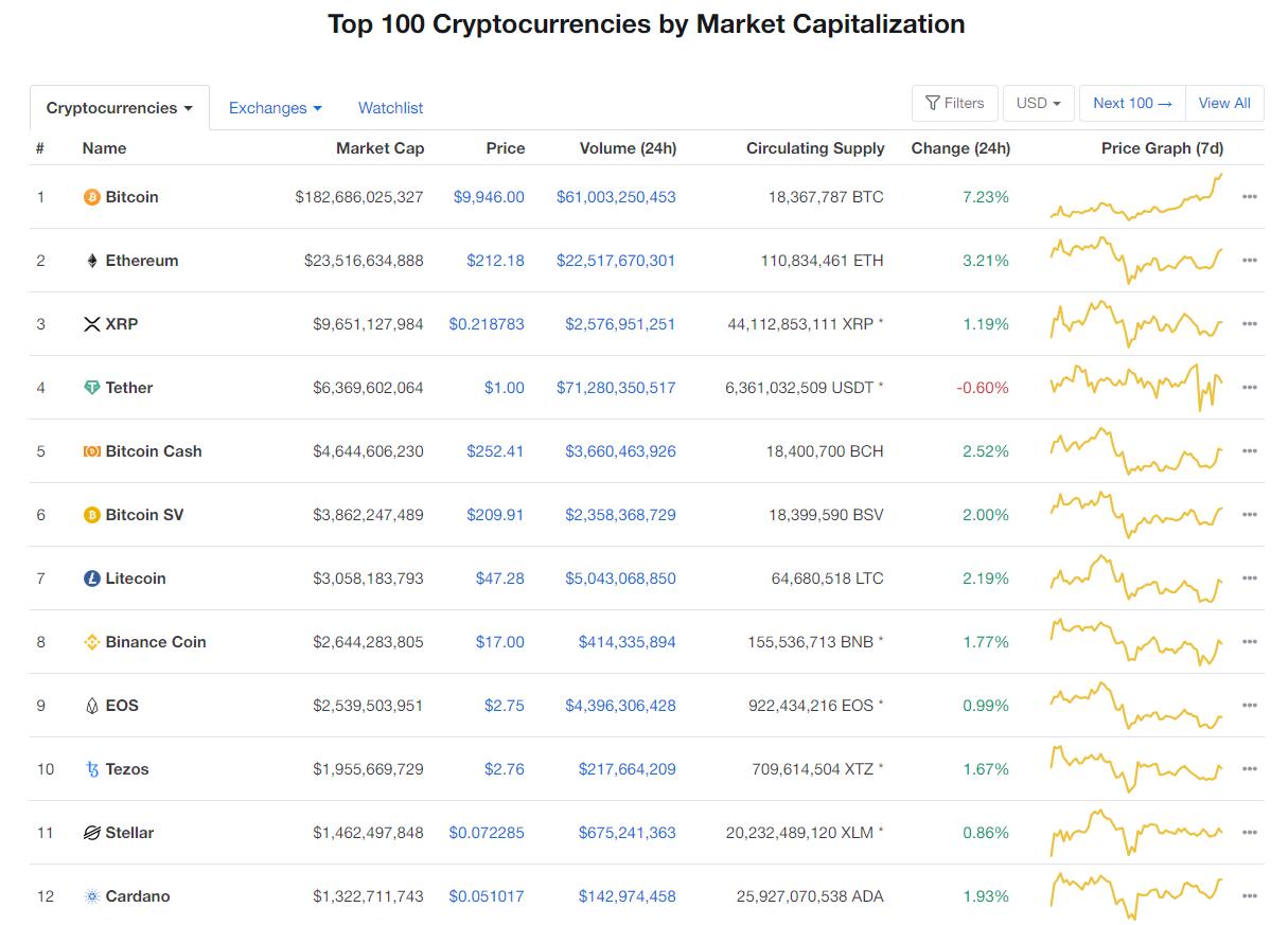 Nhóm 10 đồng tiền hàng đầu theo giá trị thị trường ngày 8/5 (nguồn: CoinMarketCap)
